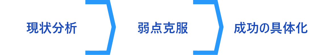 ヨシダの開業相談はライフデザインから始めます。